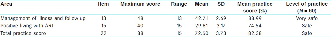Table 2: Area-wise mean, standard deviation, and mean percentage of self-reported practice score