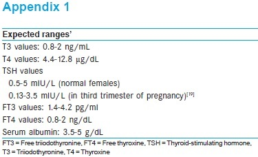 Thyroid Hormone Status In Preeclampsia Patients A Case Control
