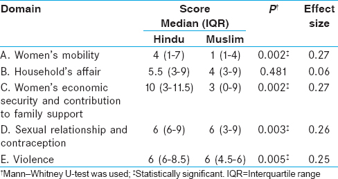 Table 3: Difference in the attitude of study participants towards women empowerment according to religion (<i>n</i>&#61;125)