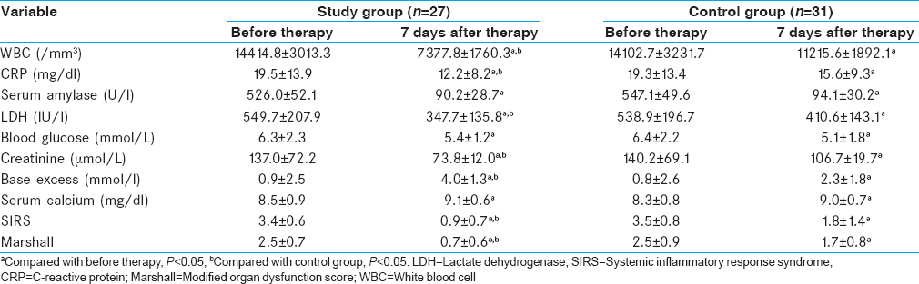 Table 2: Laboratory parameters and severity score before and 7 days after treatment in two groups