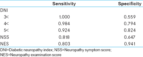 Table 4: Comparison of diabetic peripheral neuropathy diagnostic tools according to the evaluation methods of neuropathy