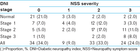 Table 5: Association between the diabetic neuropathy index staging and neuropathy symptom score (<i>n</i>=100)