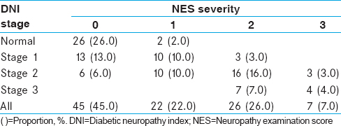 Table 6: Association between the diabetic neuropathy index staging and neuropathy examination score (<i>n</i>=100)