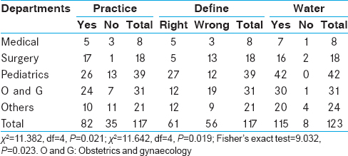 Table 1: Comparing their department of respondents and their practice and understanding of breastfeeding