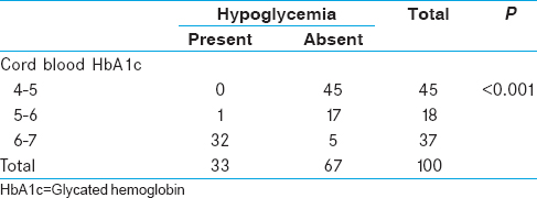 Table 1: Cord blood glycated hemoglobin and neonatal hypoglycemia