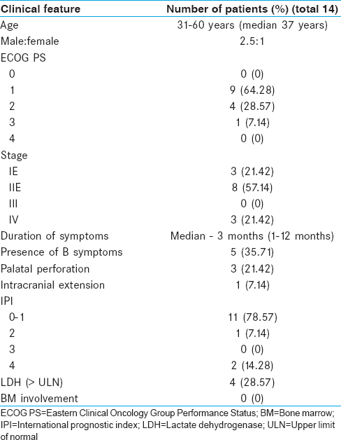 Table 3: Baseline clinical features of patients with Extranodal Natural killer/T-cell lymphoma-nasal type